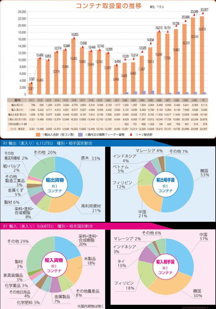 2019年(令和元年)取扱実績グラフ